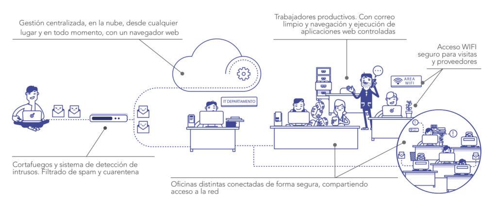 pasos para una seguridad completa en tu empresa seguridad informática grupo inova