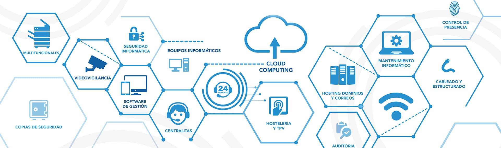 soluciones informaticas en sevilla de grupo inova